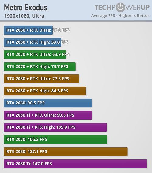 Обзор: Metro Exodus | Тест GPU, RTX & DLSS