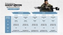 Системные требования Ghost Recon Breakpoint
